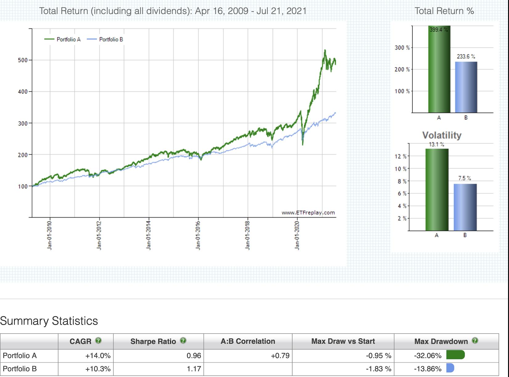 ETF auf Wandelanleihen (CWB) im Vergleich zu US-Depot aus je 50 % Aktien und Anleihen